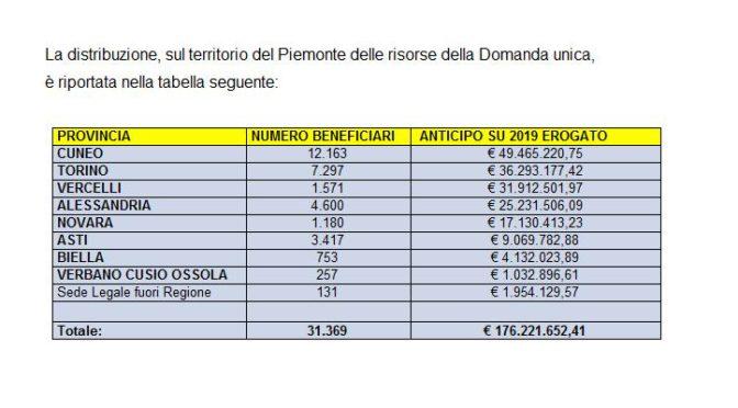 Regione Piemonte PSR 2014-2020 divulgata la tabella della distribuzione risorse per domanda unica per provincia